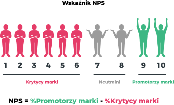 Wykres wskaźnika NPS
